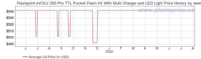 US Price History Graph for Flashpoint eVOLV 200 Pro TTL Pocket Flash Kit With Multi Charger and LED Light
