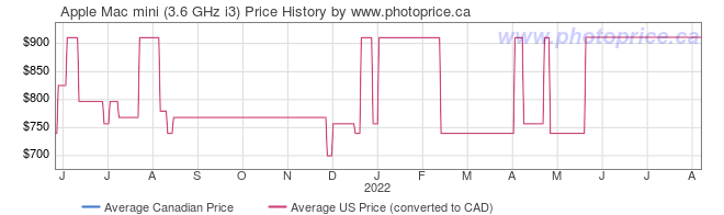 Price History Graph for Apple Mac mini (3.6 GHz i3)