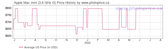 US Price History Graph for Apple Mac mini (3.6 GHz i3)