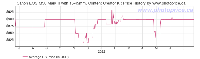 US Price History Graph for Canon EOS M50 Mark II with 15-45mm, Content Creator Kit