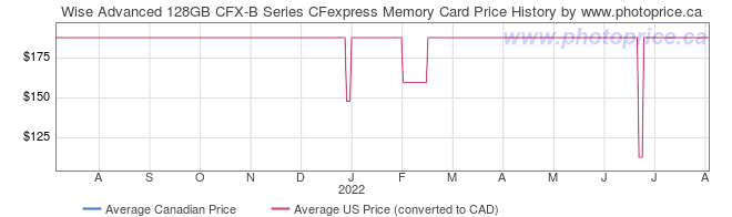 Price History Graph for Wise Advanced 128GB CFX-B Series CFexpress Memory Card