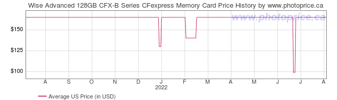 US Price History Graph for Wise Advanced 128GB CFX-B Series CFexpress Memory Card