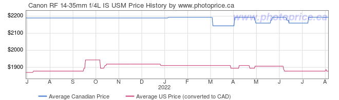 Price History Graph for Canon RF 14-35mm f/4L IS USM