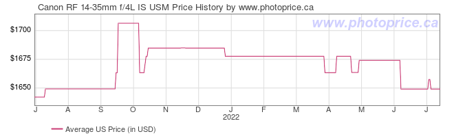 US Price History Graph for Canon RF 14-35mm f/4L IS USM