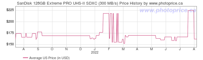 US Price History Graph for SanDisk 128GB Extreme PRO UHS-II SDXC (300 MB/s)