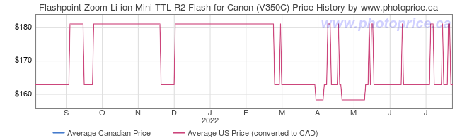 Price History Graph for Flashpoint Zoom Li-ion Mini TTL R2 Flash for Canon (V350C)