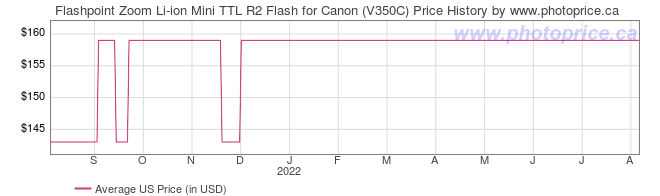US Price History Graph for Flashpoint Zoom Li-ion Mini TTL R2 Flash for Canon (V350C)