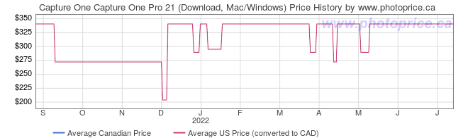 Price History Graph for Capture One Capture One Pro 21 (Download, Mac/Windows)