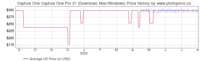 US Price History Graph for Capture One Capture One Pro 21 (Download, Mac/Windows)