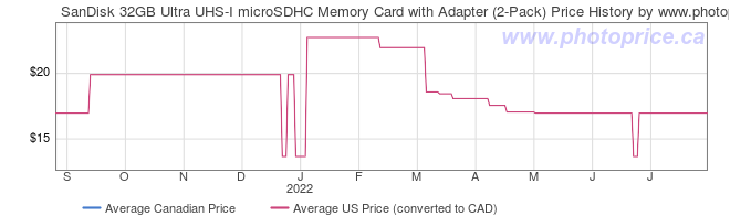 Price History Graph for SanDisk 32GB Ultra UHS-I microSDHC Memory Card with Adapter (2-Pack)