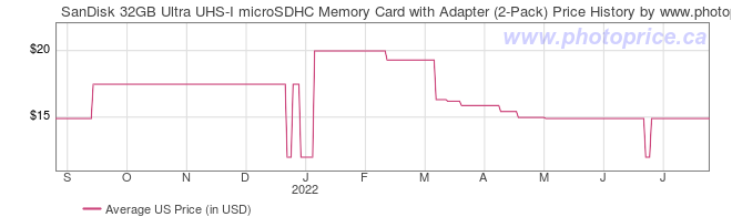 US Price History Graph for SanDisk 32GB Ultra UHS-I microSDHC Memory Card with Adapter (2-Pack)