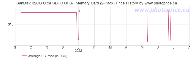 US Price History Graph for SanDisk 32GB Ultra SDHC UHS-I Memory Card (2-Pack)