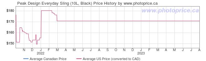 Price History Graph for Peak Design Everyday Sling (10L, Black)