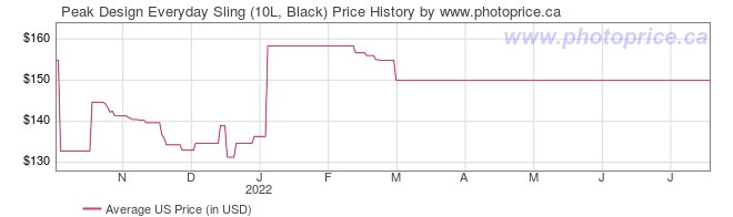 US Price History Graph for Peak Design Everyday Sling (10L, Black)
