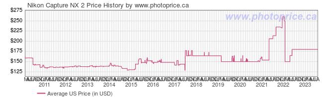 Nikon capture nx 2 best price